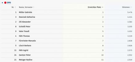 Die neue SPD-Fraktion. Wenn Gabriele Müller die Stichwahlgewinnt, wird Nadine Metzger in den Gemeinderat einziehen.