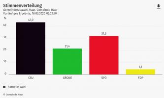 Die Stimmverteilung der Wahl 2020